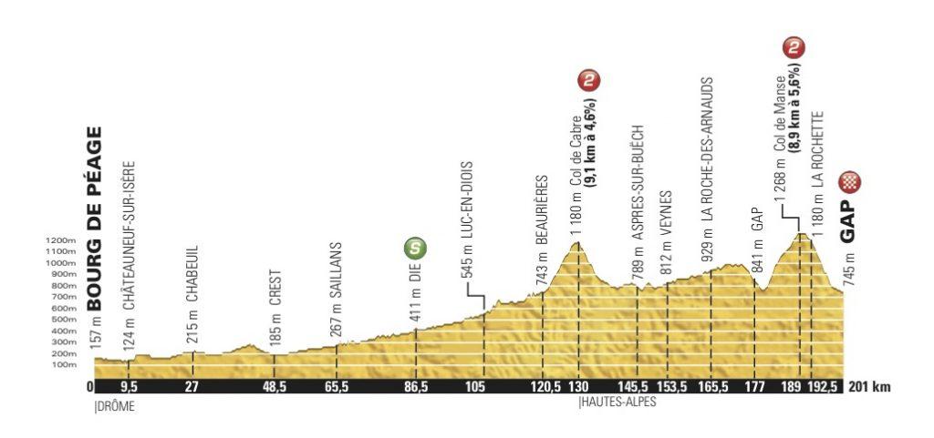 tour-de-france-2015-stage-16-profile