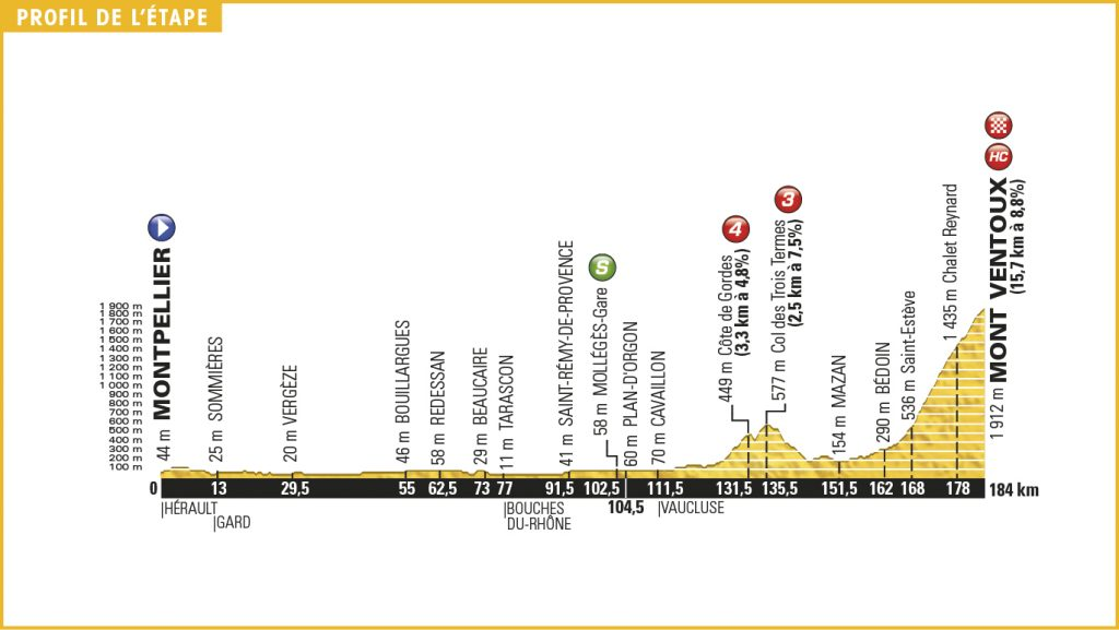 Tour De France  Stage  Profile